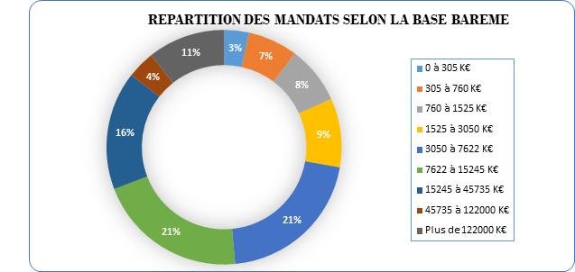 repartition mandat bareme